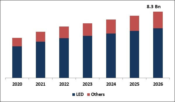 Specialty Lighting Market Size