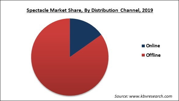 Spectacle Market Share