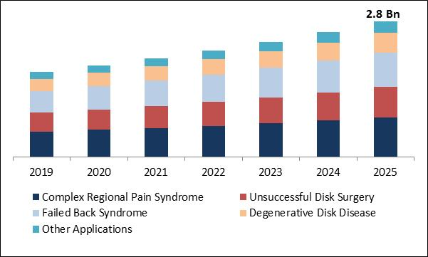 Spinal Cord Stimulation Devices Market Size