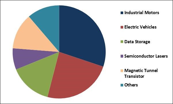 Spintronic Logic Devices Market Share