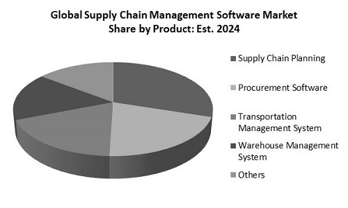 Supply Chain Management Software Market Share