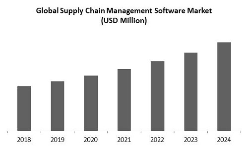 Supply Chain Management Software Market Size