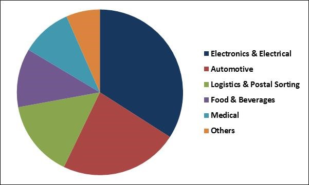 Surface Vision and Inspection Market Share