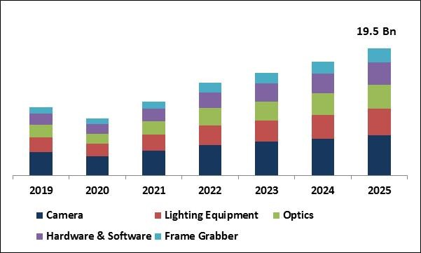 Surface Vision and Inspection Market Size