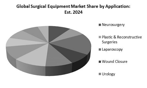 Surgical Equipment Market Share