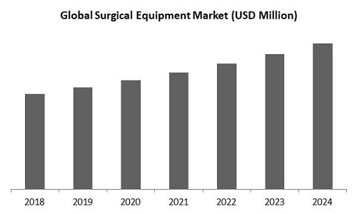 Surgical Equipment Market Size