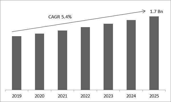 Surgical Imaging Market Size