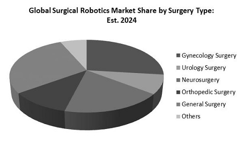 Surgical Robotics Market Share