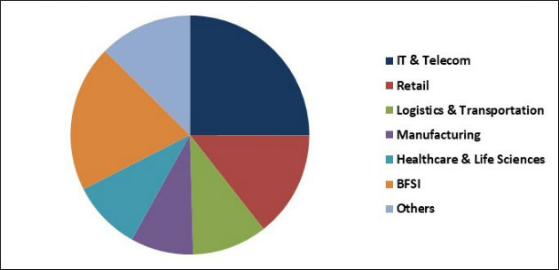 Team Collaboration Software Market Share