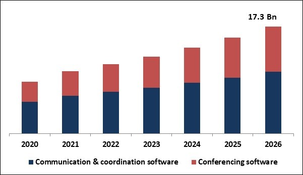 Team Collaboration Software Market Size
