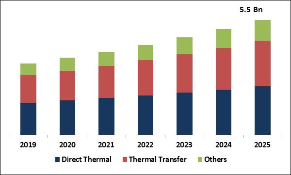 Thermal Paper Market Size