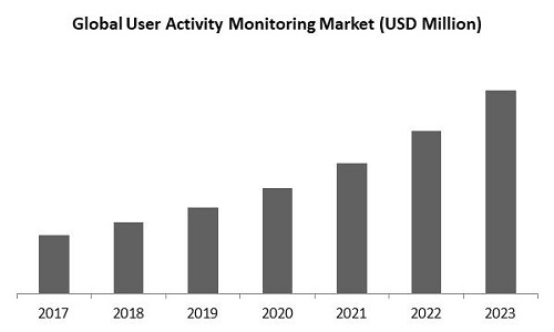 User Activity Monitoring Market Size