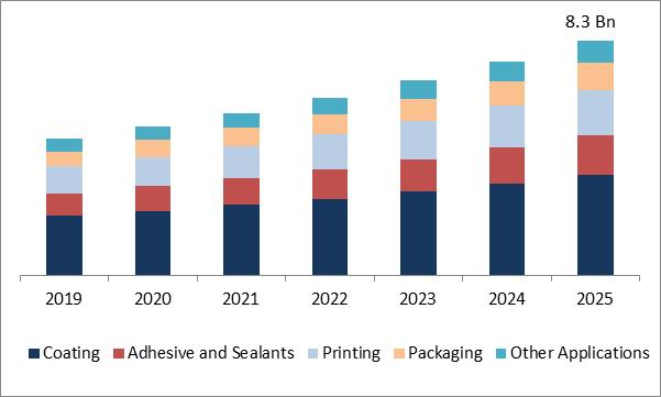 UV Curable Resins Market Size