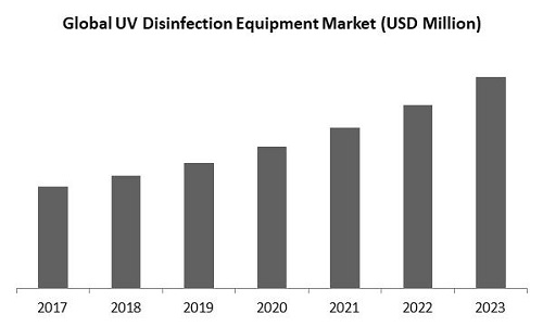 UV Disinfection Equipment Market Size