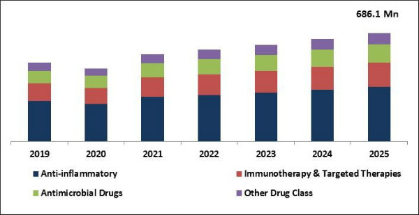 Uveitis Treatment Market Size