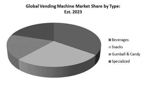 Vending Machine Market Share