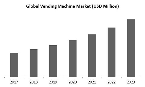 Vending Machine Market Size