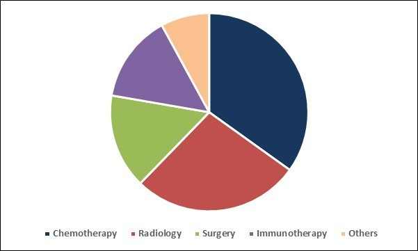 Veterinary Oncology Market Share