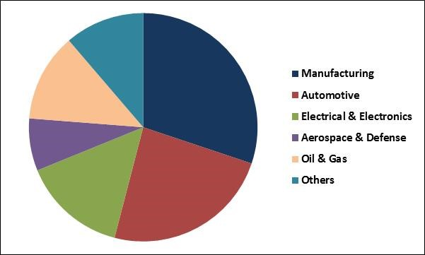 Vibration Control System Market Share