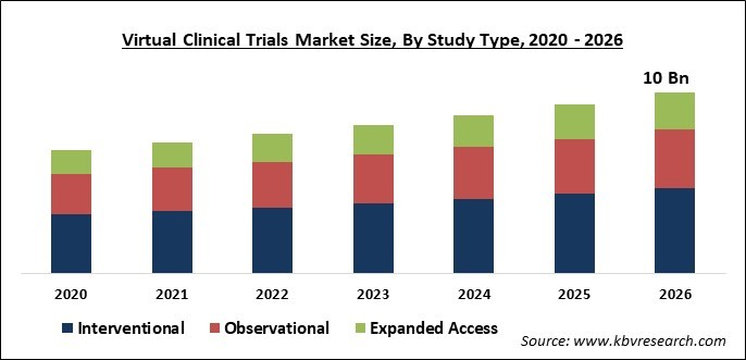 Virtual Clinical Trials Market Size