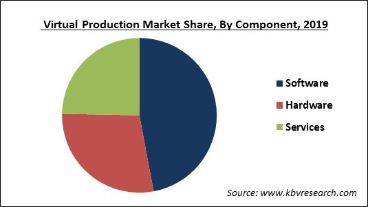 Virtual Production Market Share