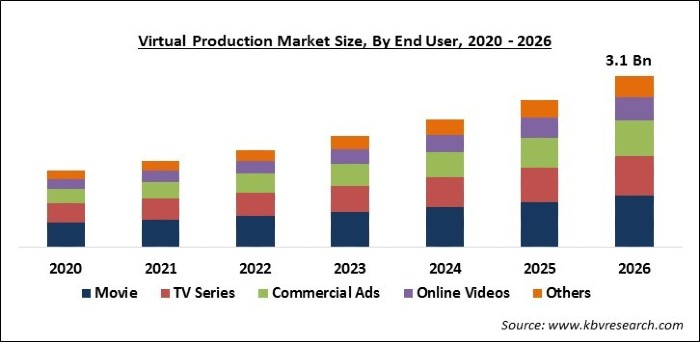Virtual Production Market Size