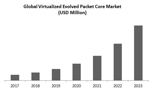 Virtualized Evolved Packet Core (vEPC) Market Size