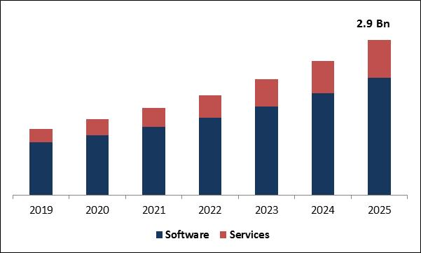 Voice Picking Solution Market Size