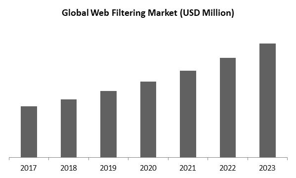 Web Filtering Market Size