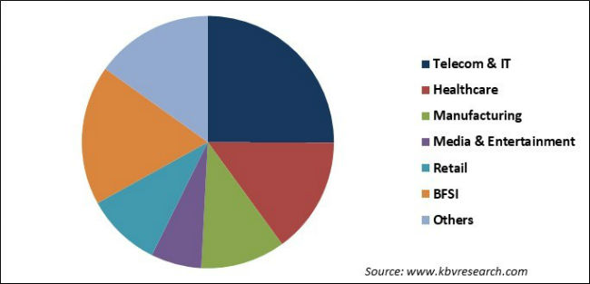 Wide Area Network Optimization Market Share