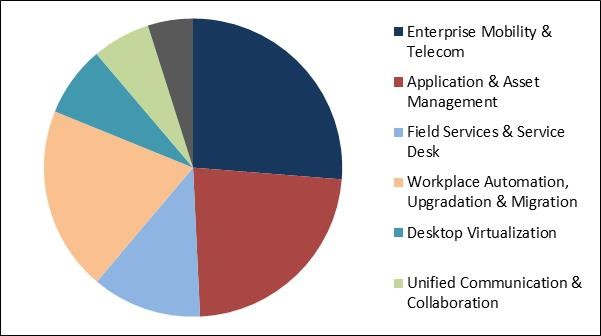 Workplace Transformation Market Share