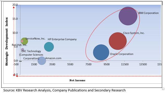 cloud orchestration market
