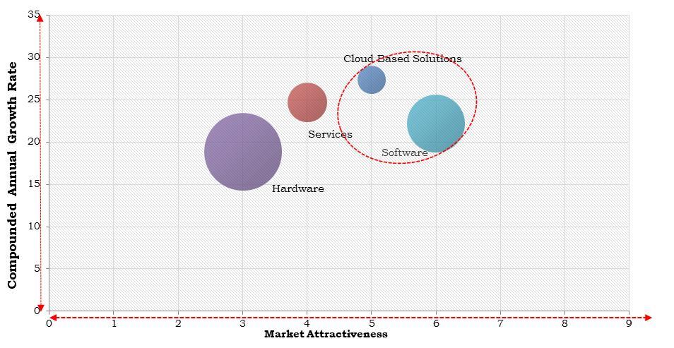 Europe Monitors IP Video Surveillance & VSaaS Market