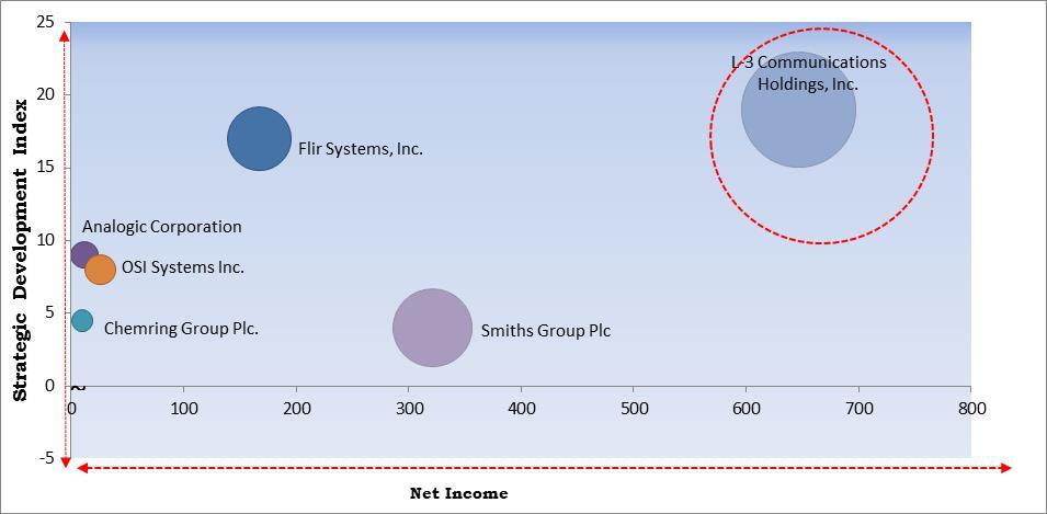 Explosive Detectors Market