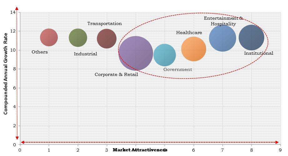 north america digital signage software market