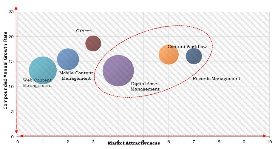 North America Enterprise Content Management Market