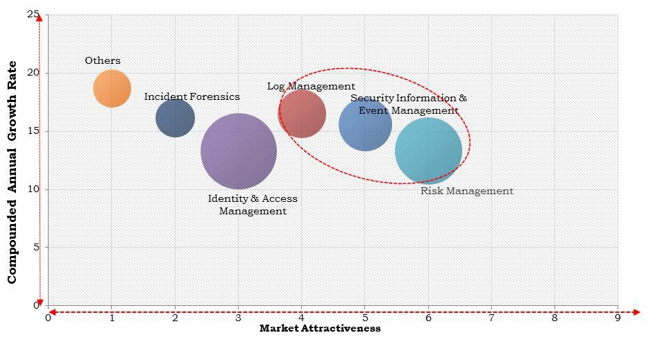 North America Threat Intelligence Market