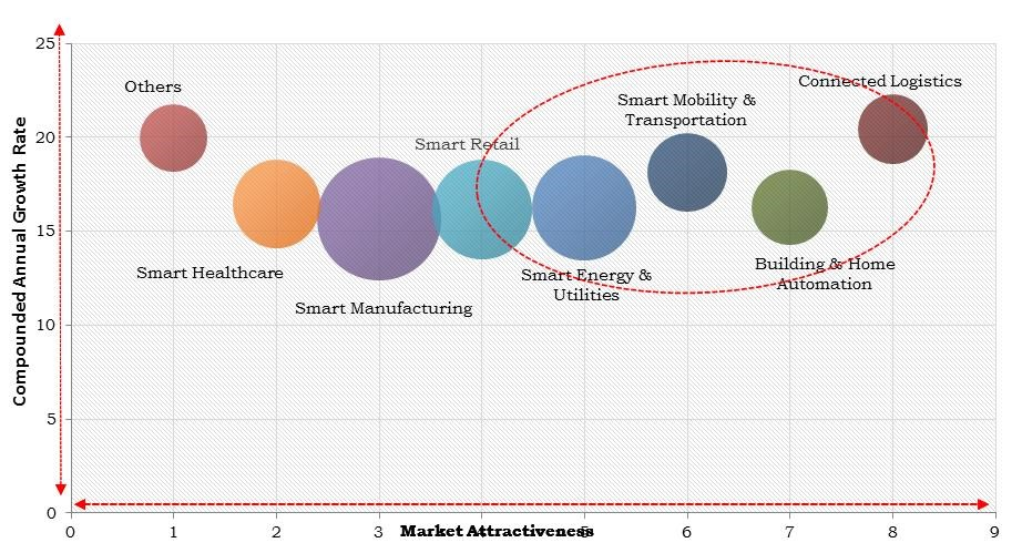 Europe IoT Data Management Market