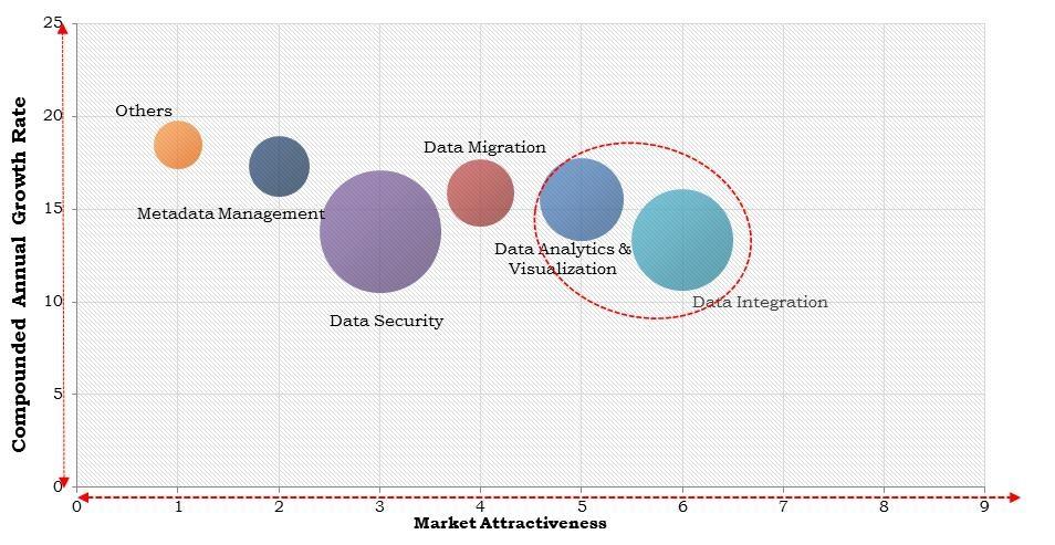 North America IoT Data Management Market