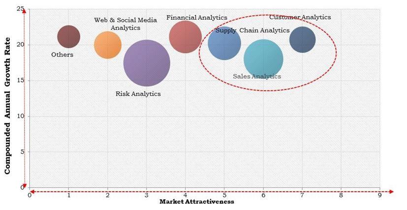 North America Predictive Analytics Market