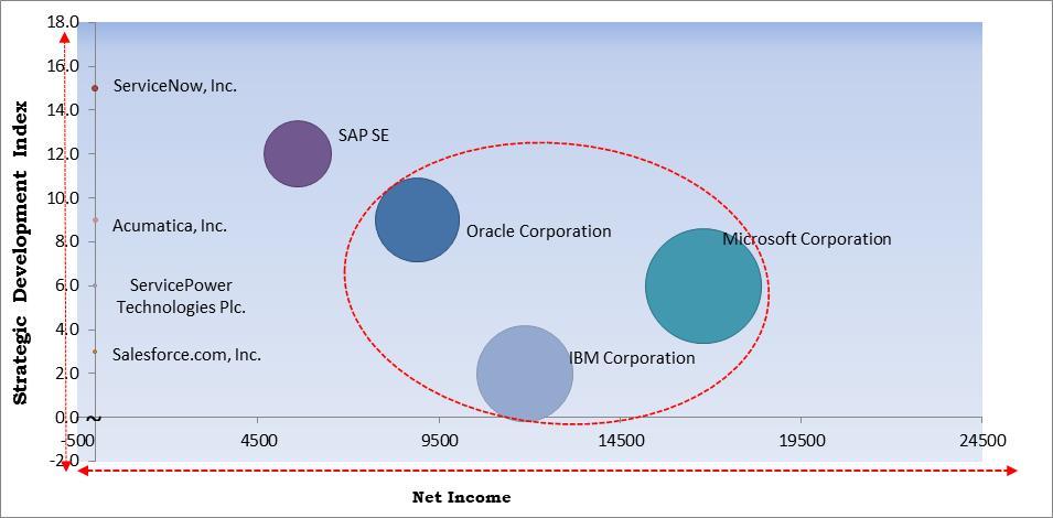 Cloud Field Service Management Market