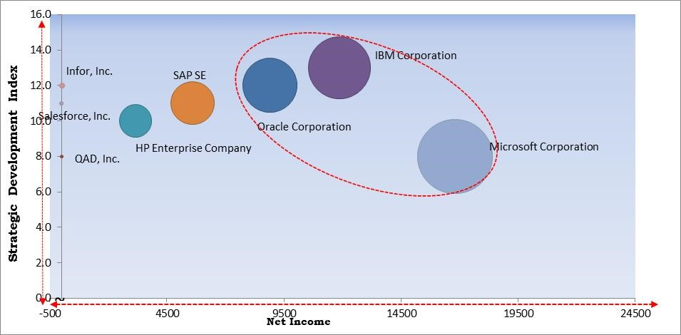 Cloud Enterprise Application Software Market Size