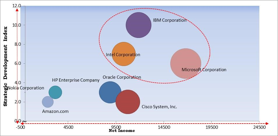 Cognitive Analytics Market Size
