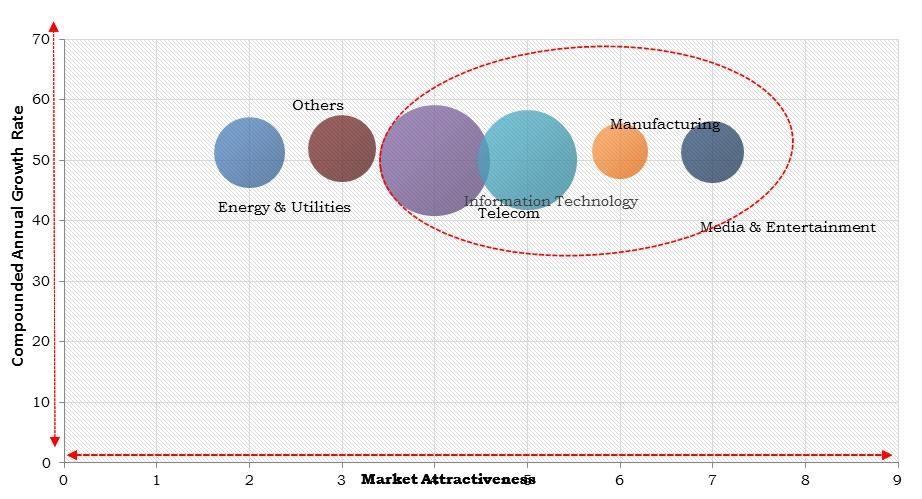 Europe Network Transformation Market Size