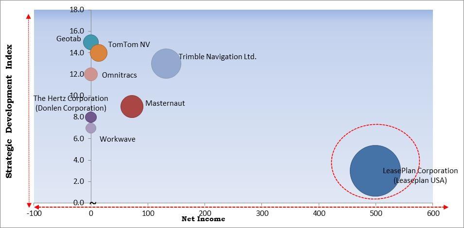 Fleet Management Market Size