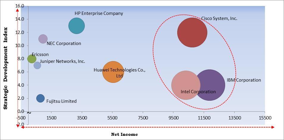 Network Transformation Market Size