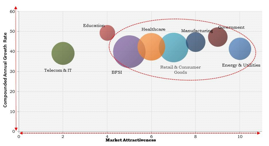 North America Cognitive Analytics Market Size
