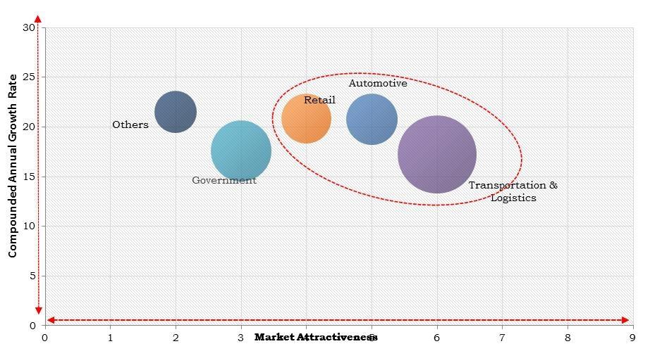 North America Fleet Management Market Size