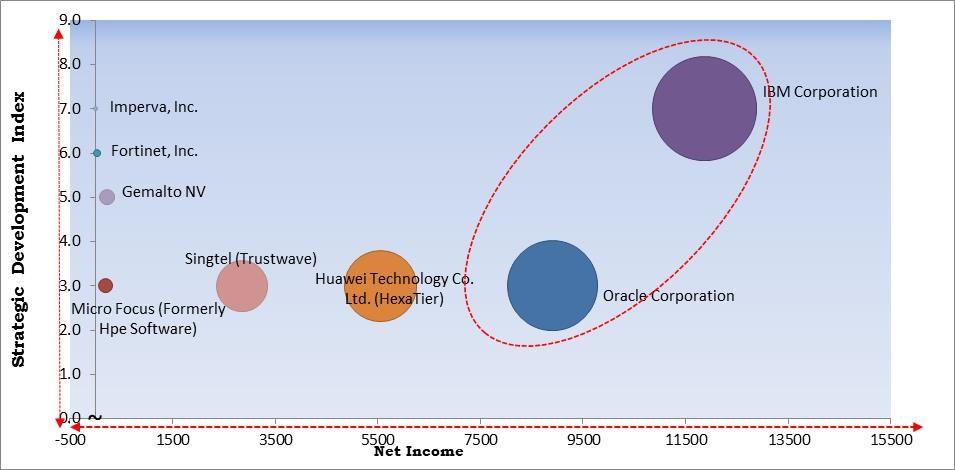 Database Security Market Size