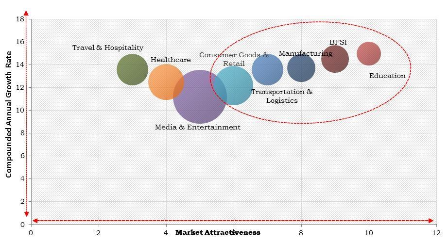 Europe Digital Marketing Software Market Size